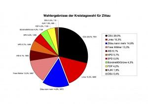 ZKM Wahlergebnisse KTW2014